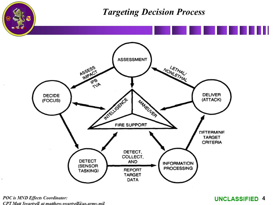 UNCLASSIFIED 4 Targeting Decision Process POC is MND Effects Coordinator: CPT Matt Swartzell at matthew.swartzell@us.army.mil