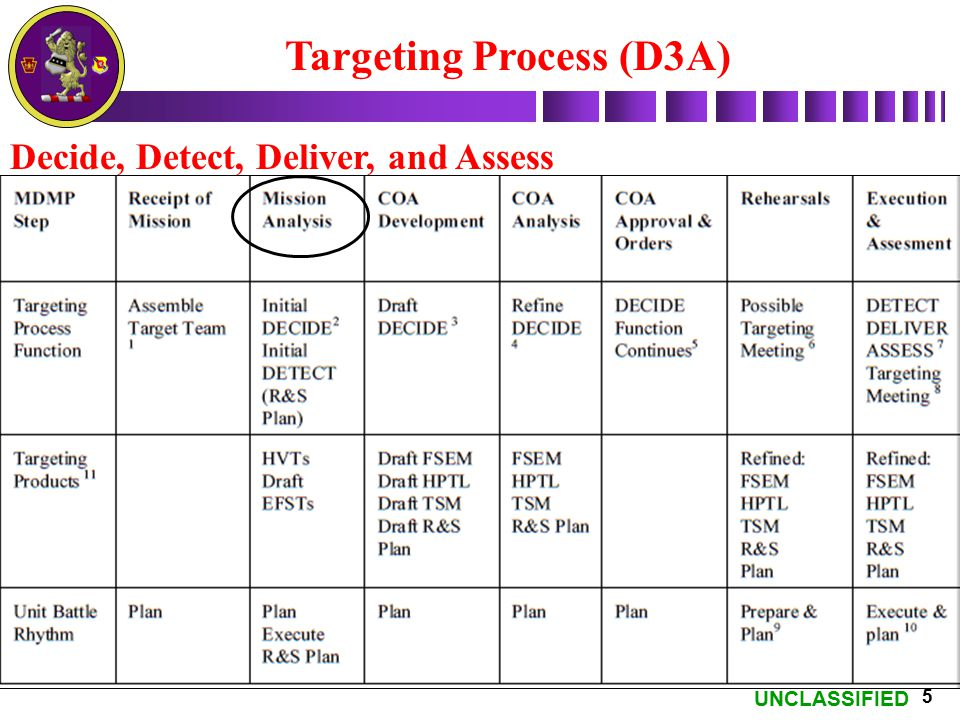 UNCLASSIFIED 5 Decide, Detect, Deliver, and Assess Targeting Process (D3A)