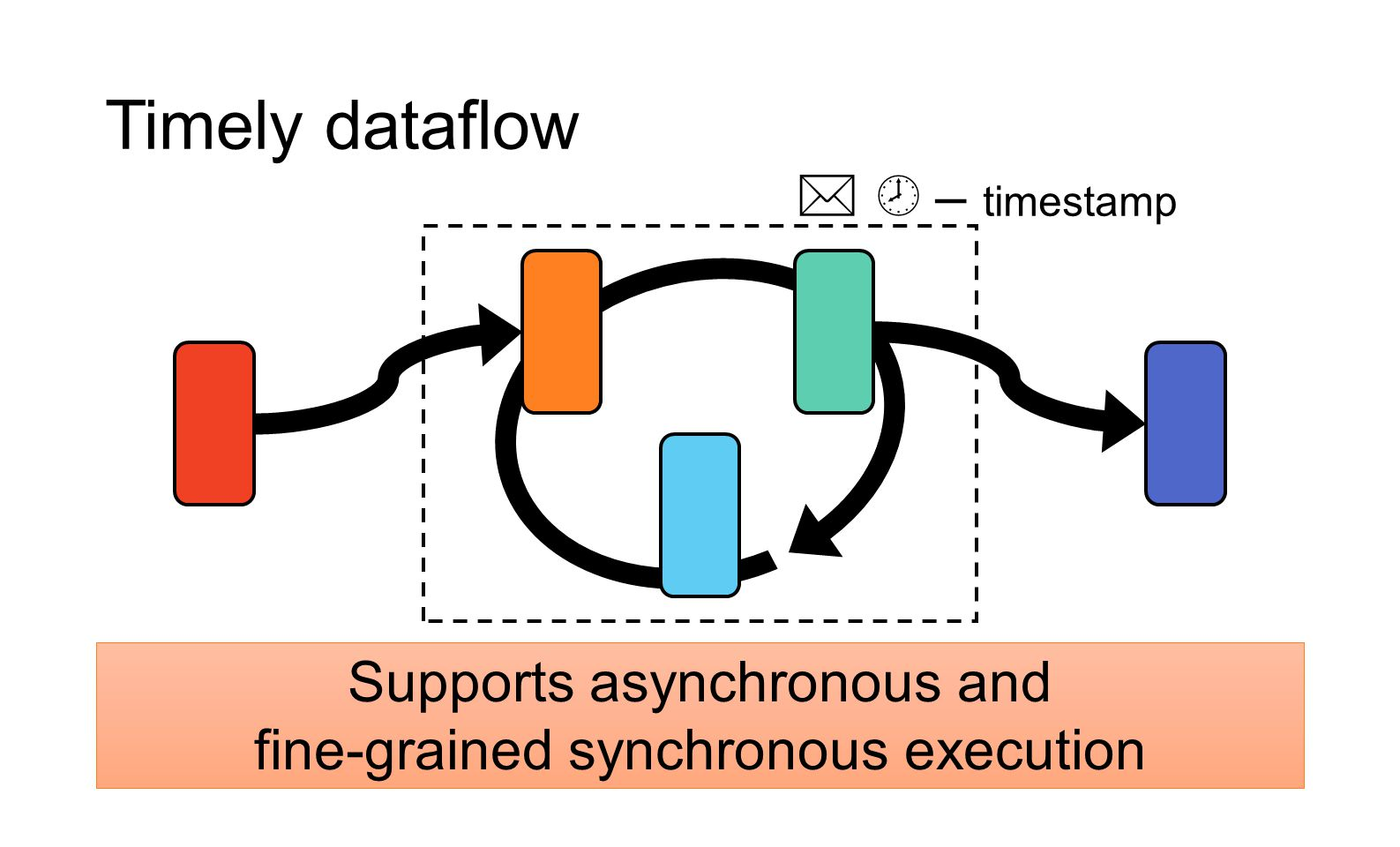 Timely dataflow Supports asynchronous and fine-grained synchronous execution   – timestamp