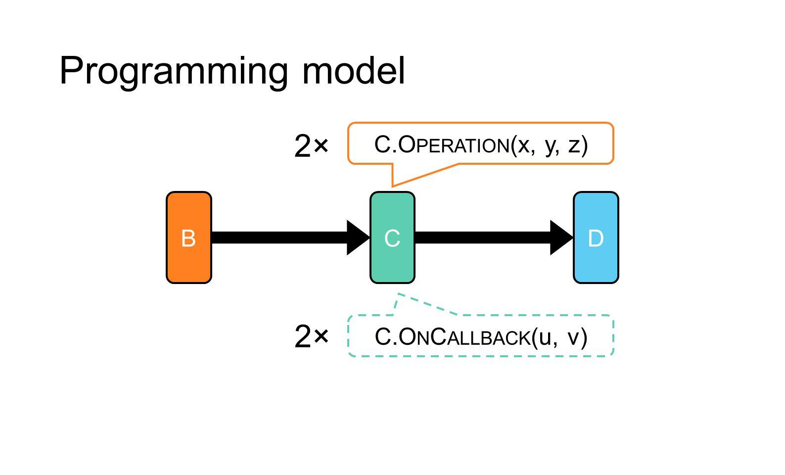 Programming model BCD C.O PERATION (x, y, z) C.O N C ALLBACK (u, v) 2×2× 2×2×