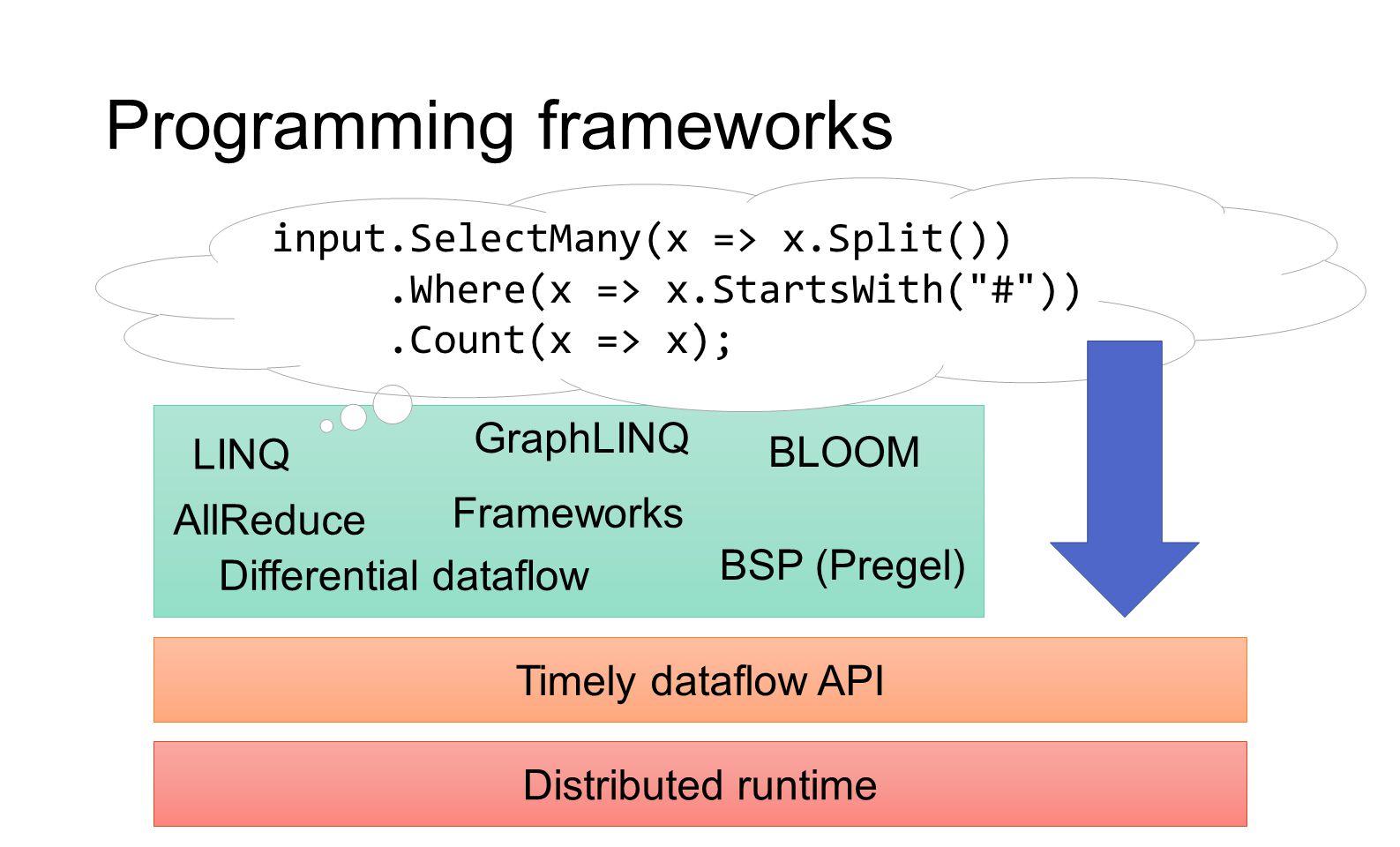 Programming frameworks Timely dataflow API Distributed runtime Frameworks LINQ GraphLINQ Differential dataflow BSP (Pregel) BLOOM AllReduce input.Sele