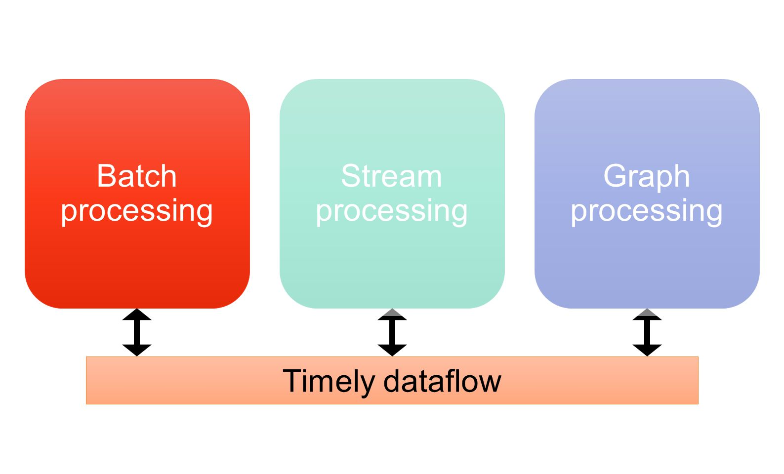 How to achieve low latency Programming model Distributed progress tracking protocol System performance engineering