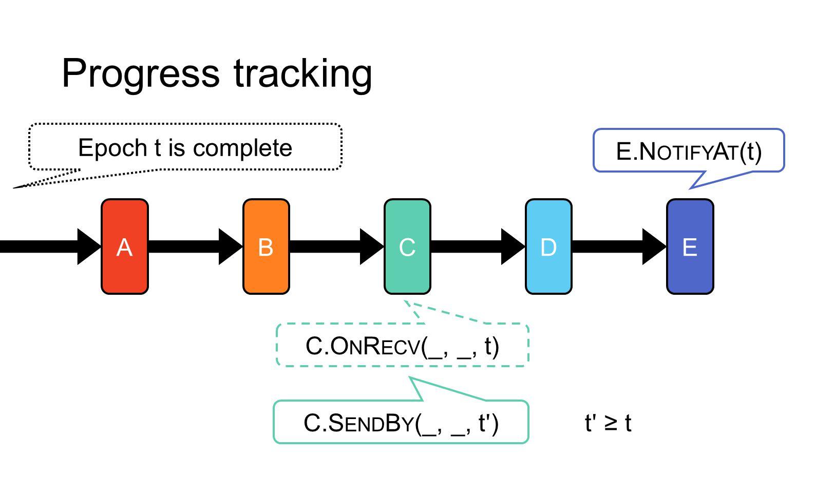 Progress tracking E.N OTIFY A T (t) ABCDE C.O N R ECV (_, _, t) C.S END B Y (_, _, t ʹ ) t ʹ ≥ t Epoch t is complete