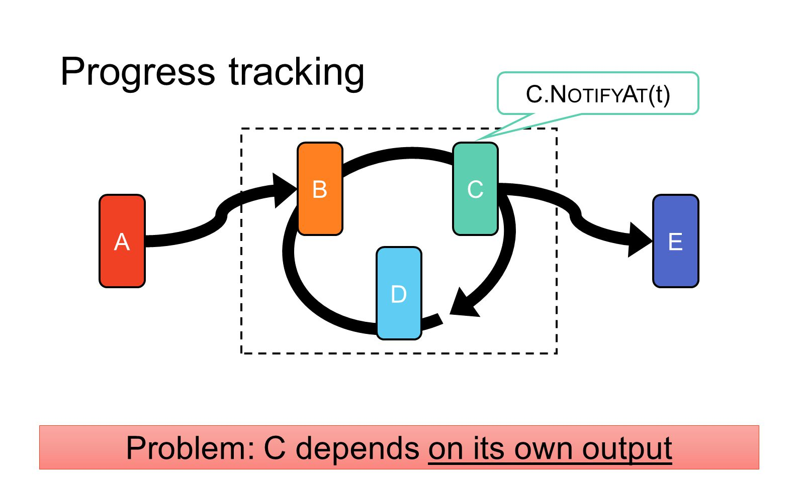 Progress tracking A BC D E Problem: C depends on its own output C.N OTIFY A T (t)