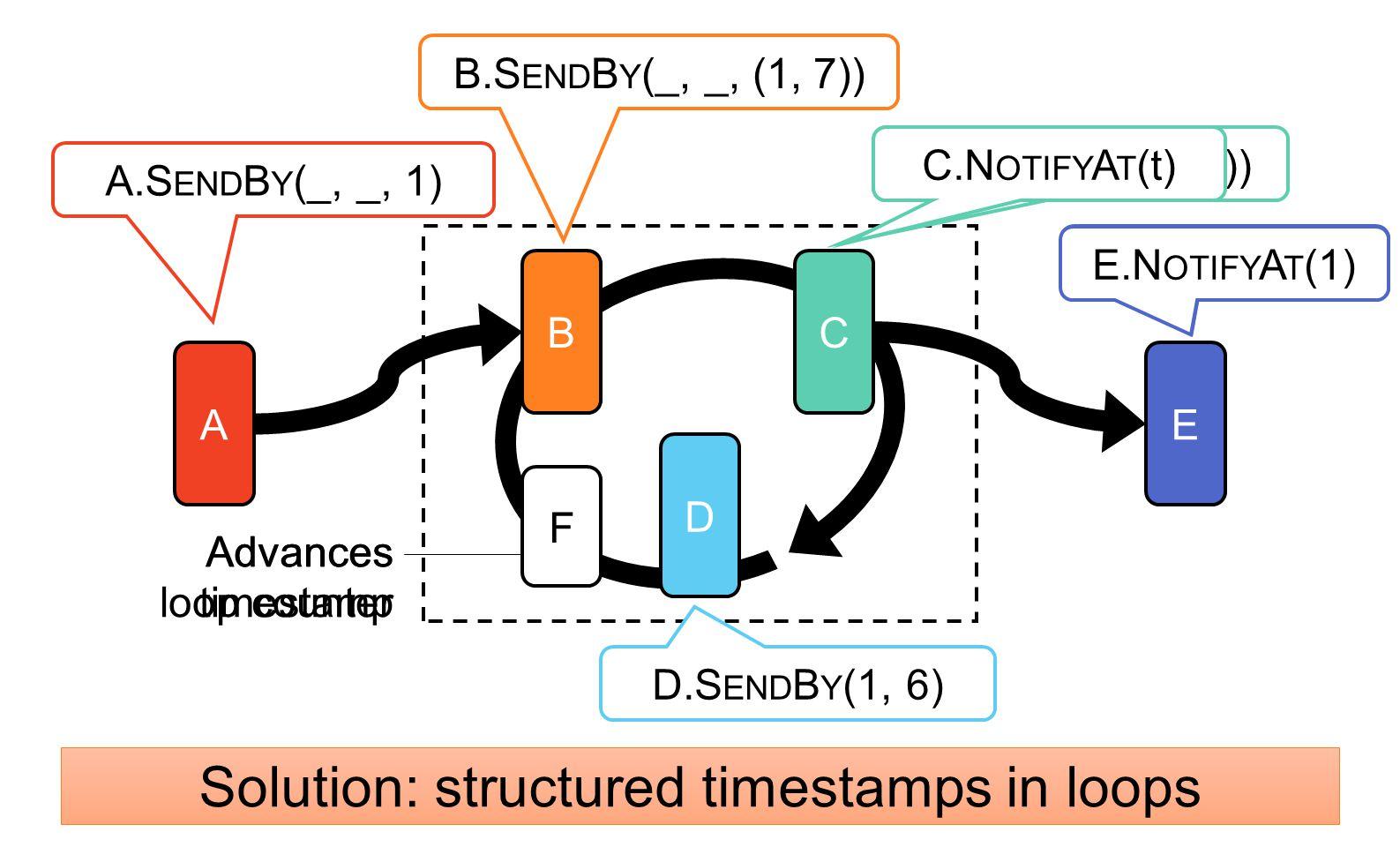 A BC D E C.N OTIFY A T ((1, 6)) D.S END B Y (1, 6) A.S END B Y (_, _, 1) E.N OTIFY A T (?) B.S END B Y (_, _, (1, 7)) F Advances timestamp Advances lo