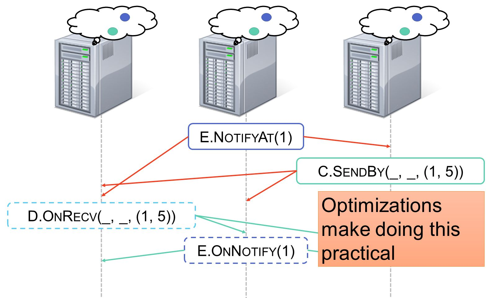 D.O N R ECV (_, _, (1, 5)) C.S END B Y (_, _, (1, 5)) E.O N N OTIFY (1) E.N OTIFY A T (1) Optimizations make doing this practical