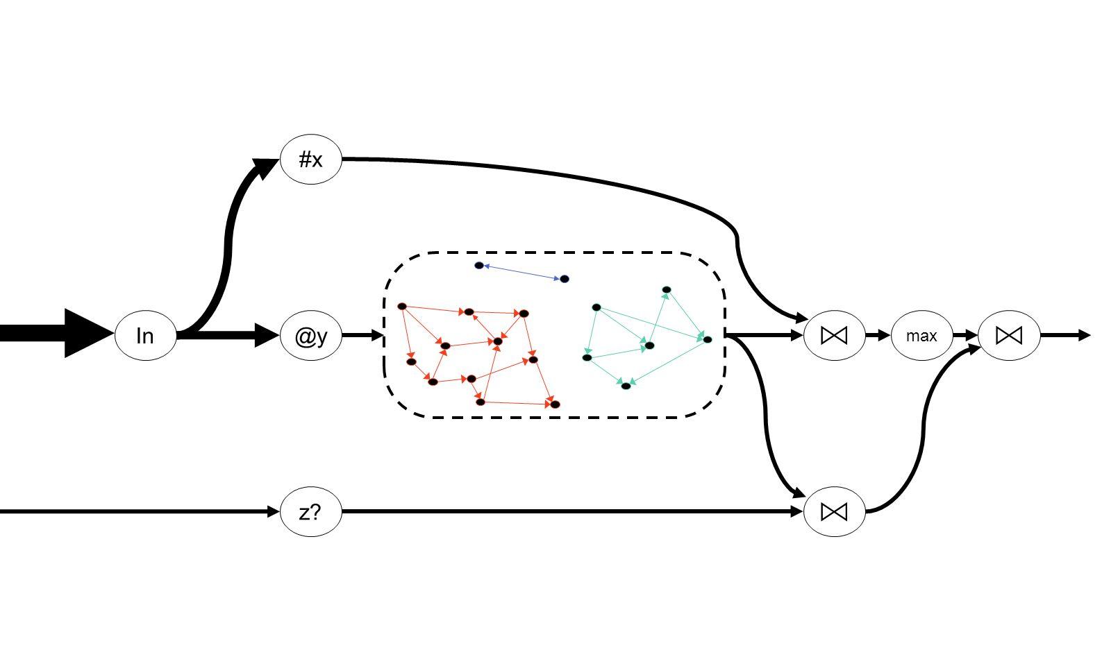 PageRank Pregel (Naiad) GraphLINQ GAS (Naiad) GAS (PowerGraph) Twitter graph 42 million nodes 1.5 billion edges 64  8-core 2.1 GHz AMD Opteron 16 GB RAM per server Gigabit Ethernet