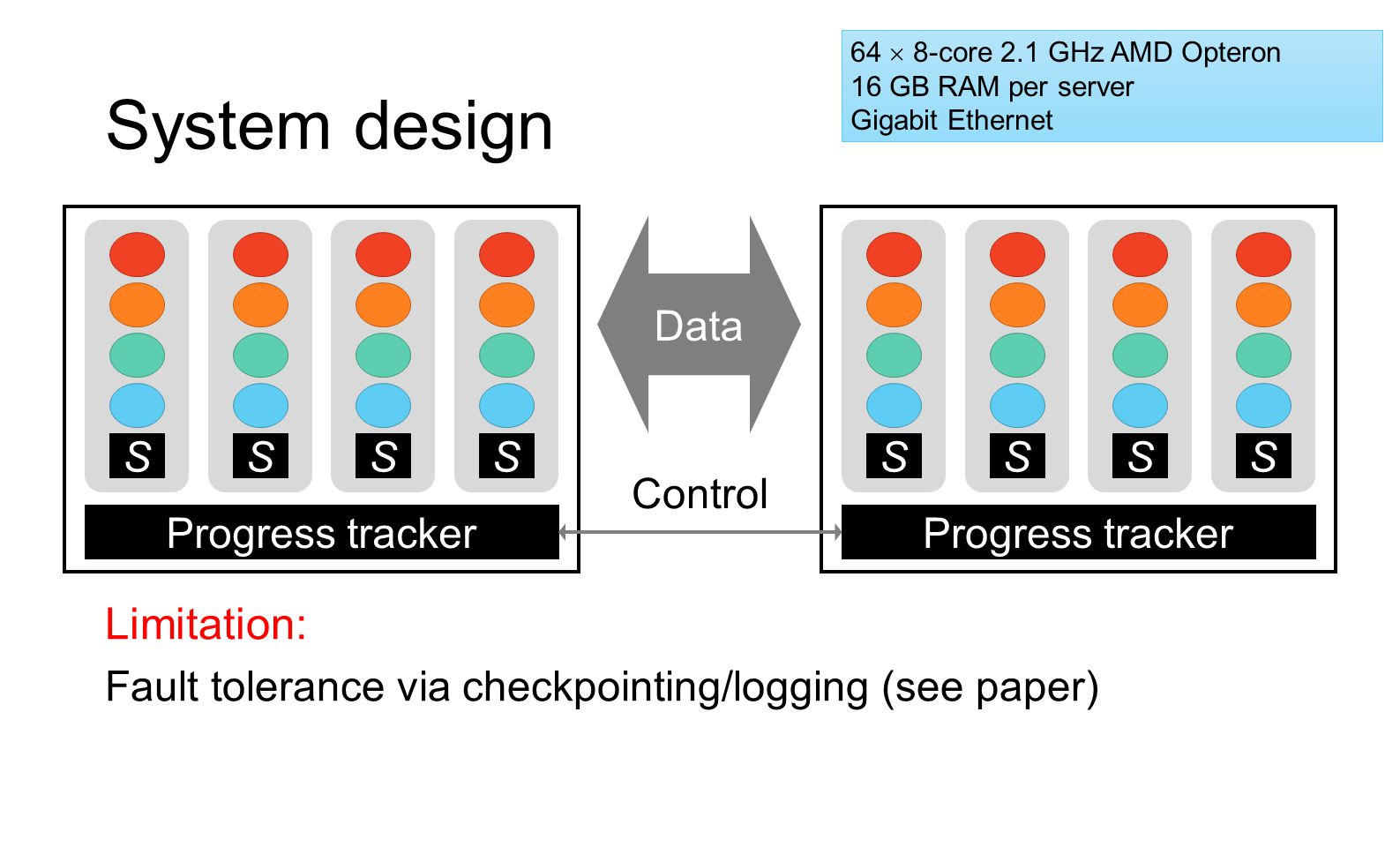 System design Limitation: Fault tolerance via checkpointing/logging (see paper) SSSS Progress tracker SSSS Data Control 64  8-core 2.1 GHz AMD Optero