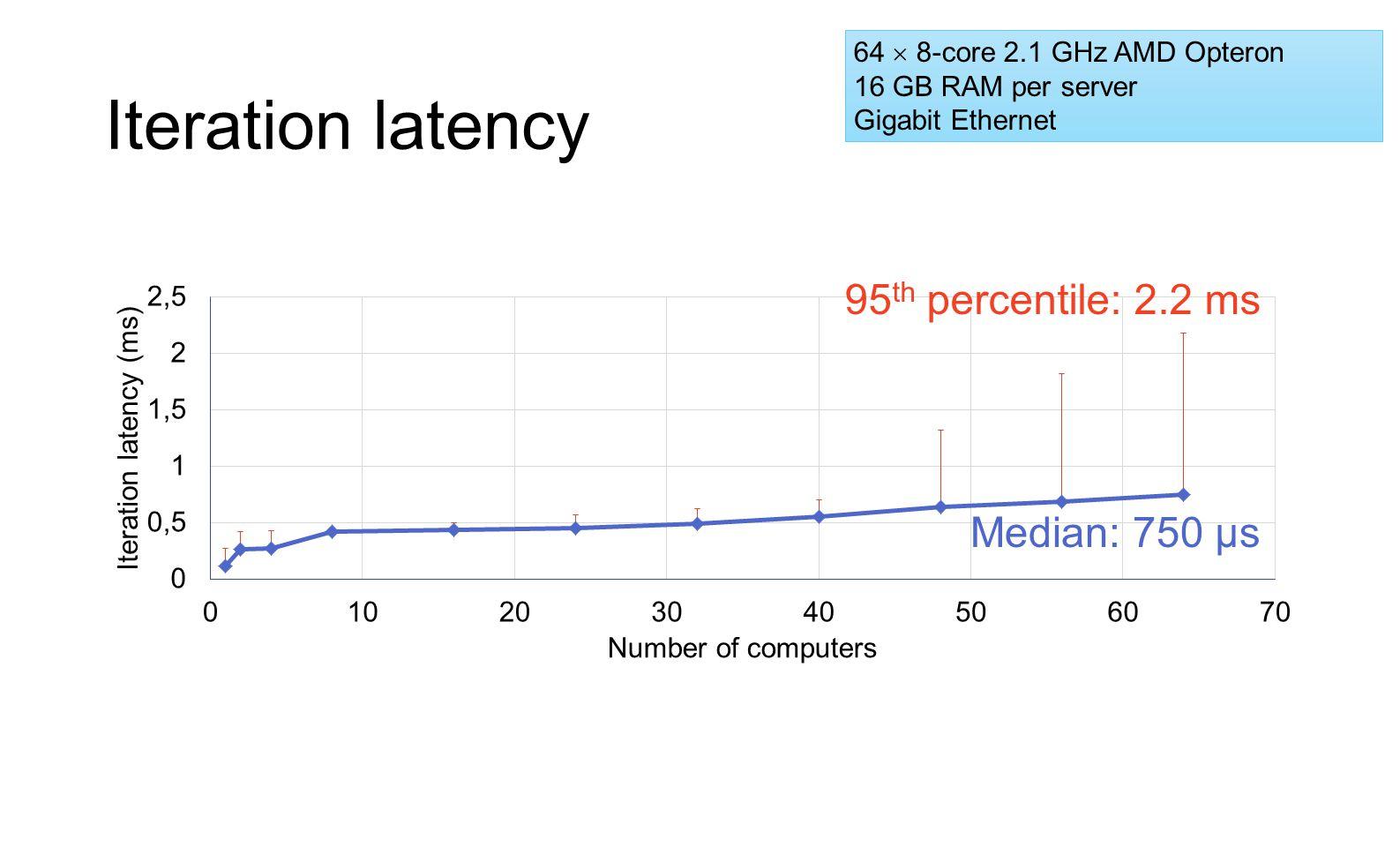 Iteration latency 64  8-core 2.1 GHz AMD Opteron 16 GB RAM per server Gigabit Ethernet Median: 750 μs 95 th percentile: 2.2 ms