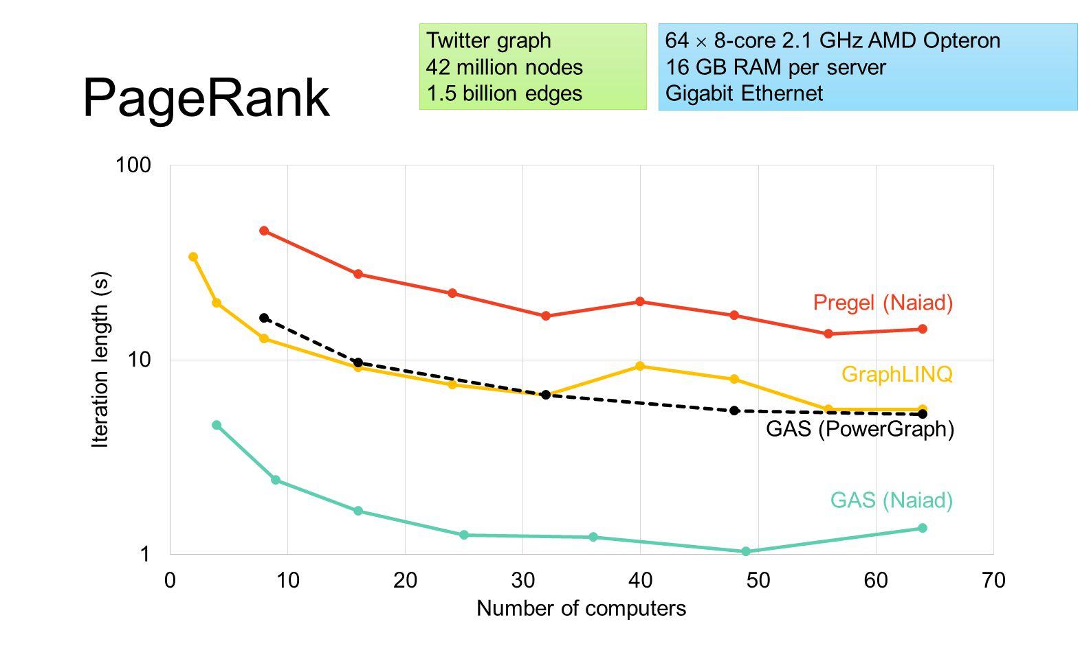 PageRank Pregel (Naiad) GraphLINQ GAS (Naiad) GAS (PowerGraph) Twitter graph 42 million nodes 1.5 billion edges 64  8-core 2.1 GHz AMD Opteron 16 GB