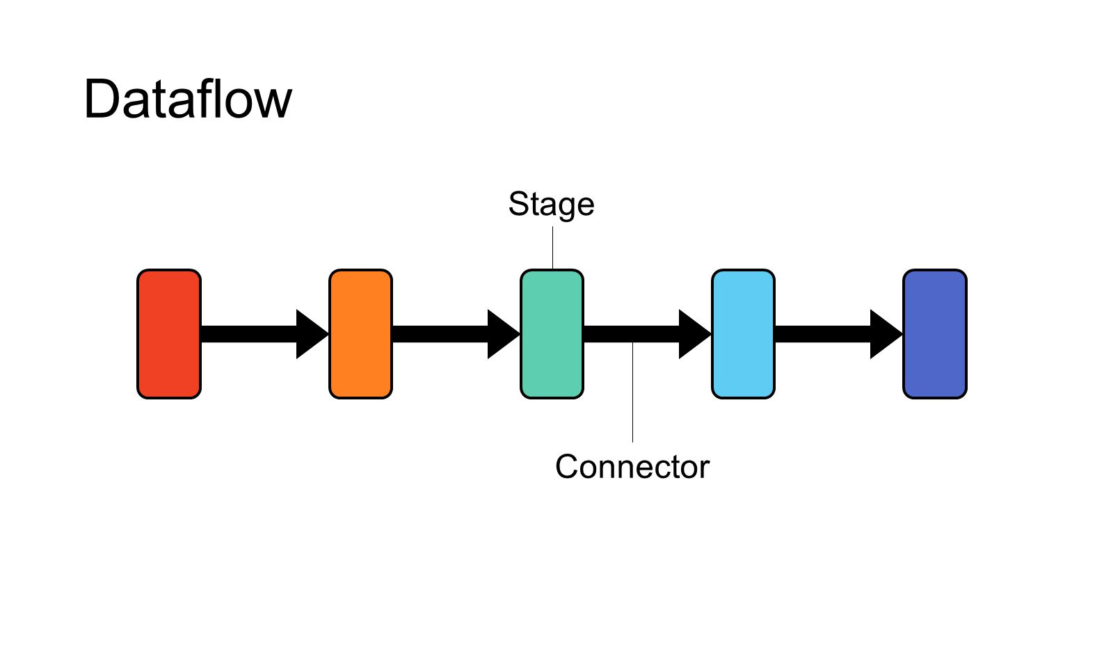 How to achieve low latency Programming model Asynchronous and fine-grained synchronous execution Distributed progress tracking protocol Enables processes to deliver notifications promptly System performance engineering