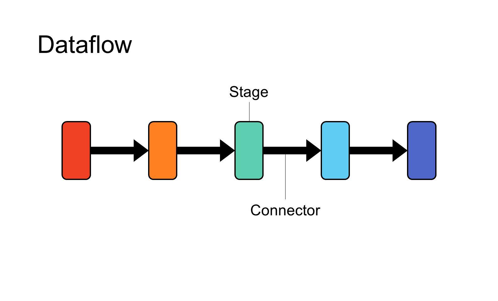 Programming frameworks Timely dataflow API Distributed runtime Frameworks LINQ GraphLINQ Differential dataflow BSP (Pregel) BLOOM AllReduce input.SelectMany(x => x.Split()).Where(x => x.StartsWith( # )).Count(x => x);