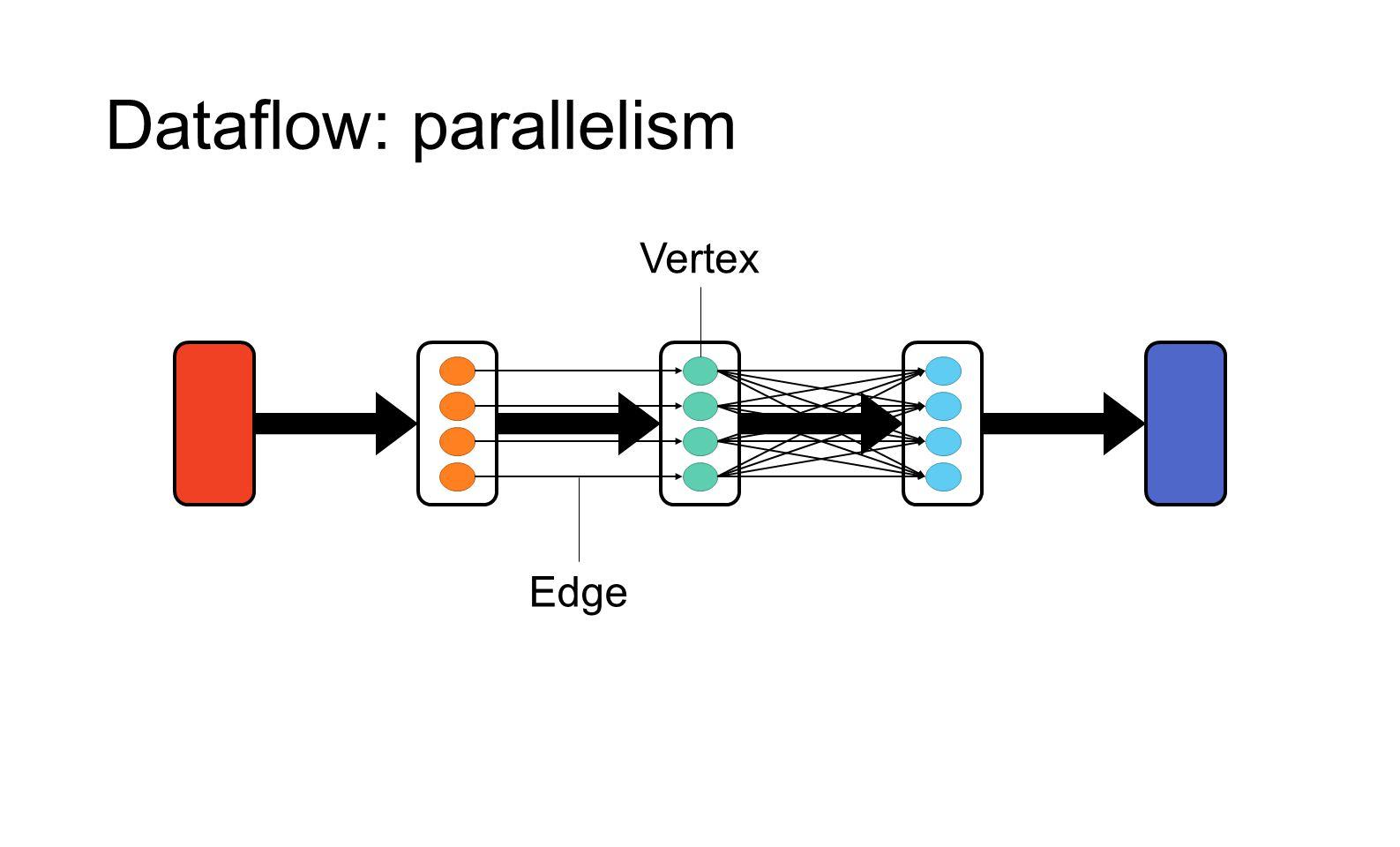 Dataflow: parallelism BC Vertex Edge