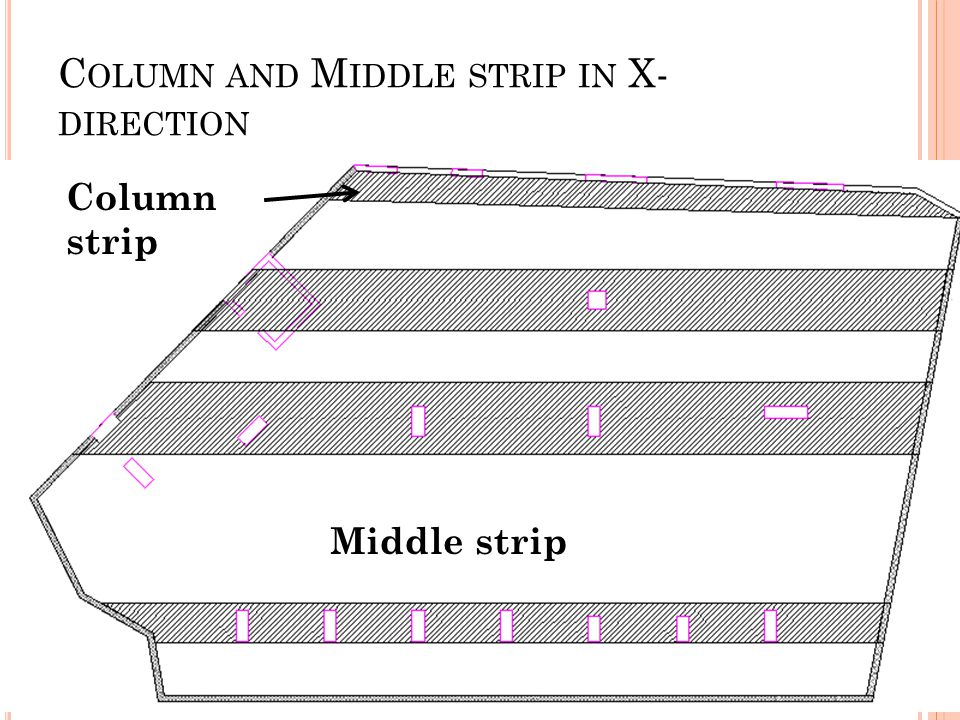 C OLUMN AND M IDDLE STRIP IN X- DIRECTION Middle strip Column strip