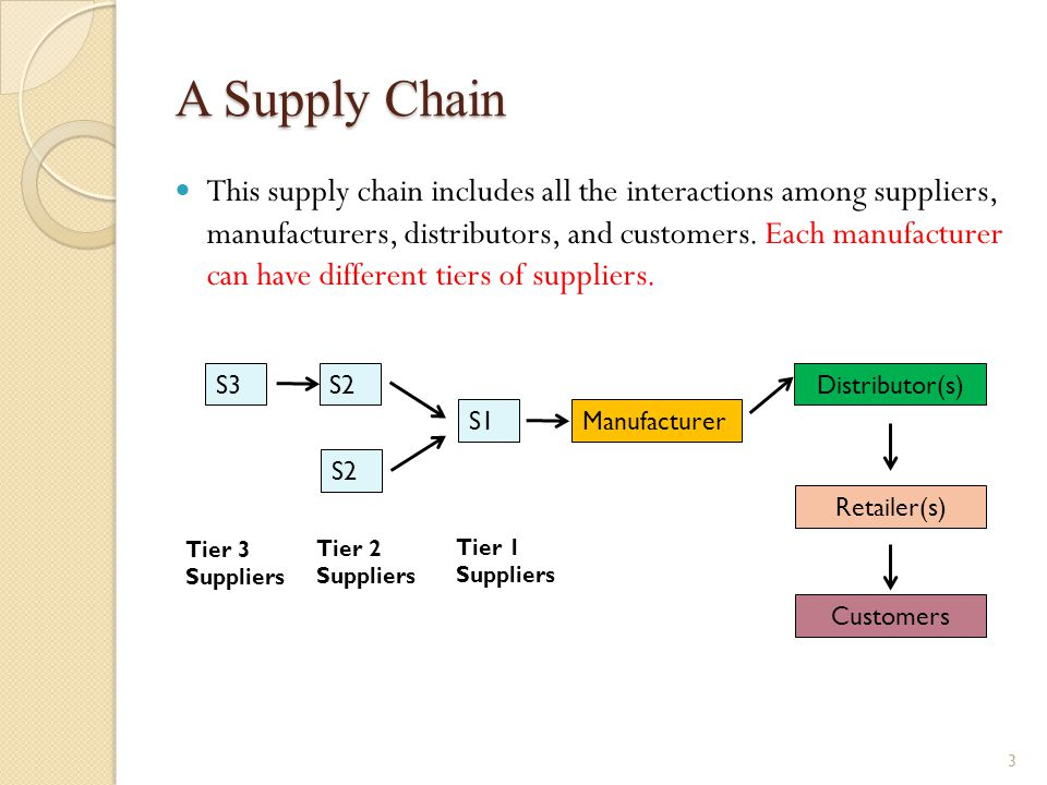 A Supply Chain This supply chain includes all the interactions among suppliers, manufacturers, distributors, and customers. Each manufacturer can have