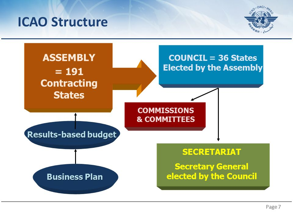 Page 7 Business Plan SECRETARIAT Secretary General elected by the Council COUNCIL = 36 States Elected by the Assembly COMMISSIONS & COMMITTEES ICAO St