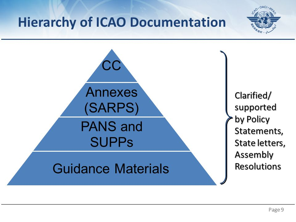 Page 9 Hierarchy of ICAO Documentation Clarified/ supported by Policy Statements, State letters, Assembly Resolutions