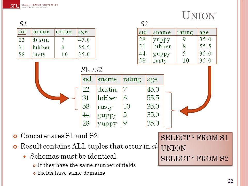22 U NION Concatenates S1 and S2 Result contains ALL tuples that occur in either S1 or S2 Schemas must be identical If they have the same number of fields Fields have same domains S1 S2 SELECT * FROM S1 UNION SELECT * FROM S2 SELECT * FROM S1 UNION SELECT * FROM S2