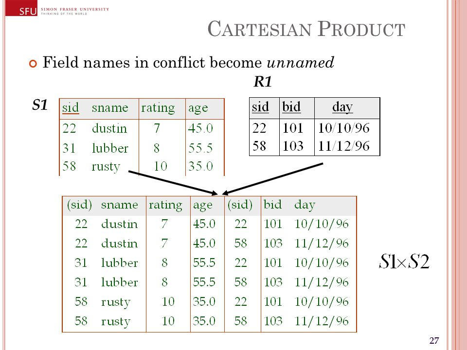 27 C ARTESIAN P RODUCT Field names in conflict become unnamed R1 S1