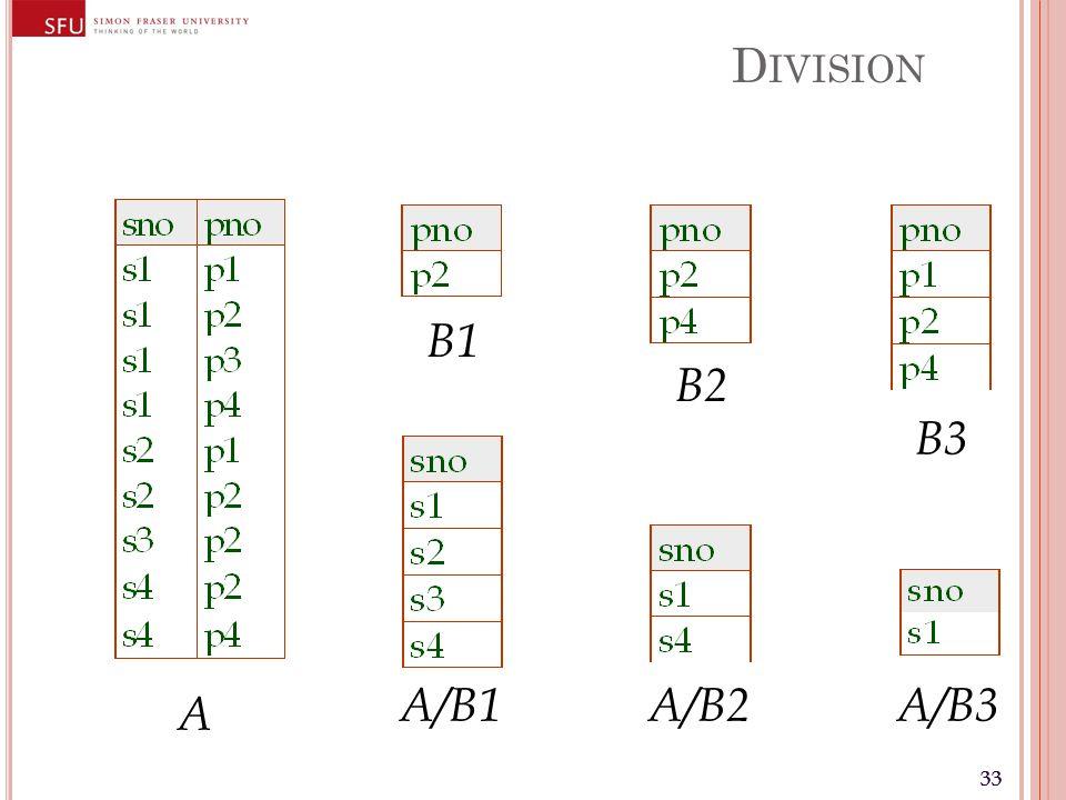 33 D IVISION A B1 B2 B3 A/B1A/B2A/B3