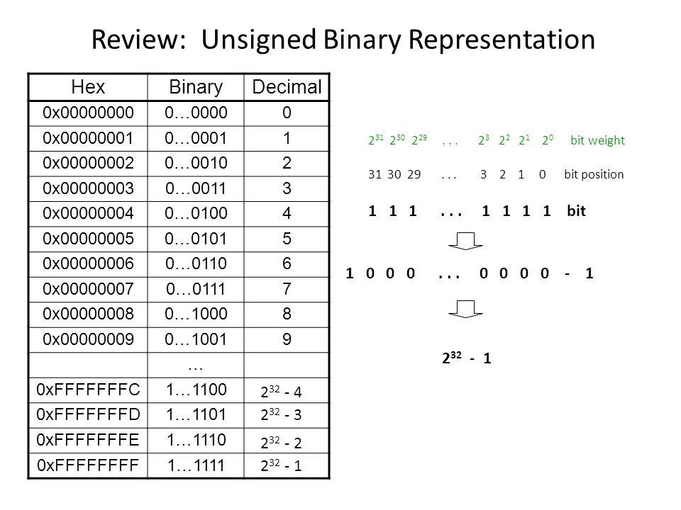 MIPS Organization So Far Processor Memory 32 bits 2 30 words read/write addr read data write data word address (binary) 0…0000 0…0100 0…1000 0…1100 1…1100 Register File src1 addr src2 addr dst addr write data 32 bits src1 data src2 data 32 registers ($zero - $ra) 32 5 5 5 PC ALU 32 0123 7654 byte address (big Endian) Fetch PC = PC+4 DecodeExec Add 32 4 Add 32 branch offset 28CSE340, ACH