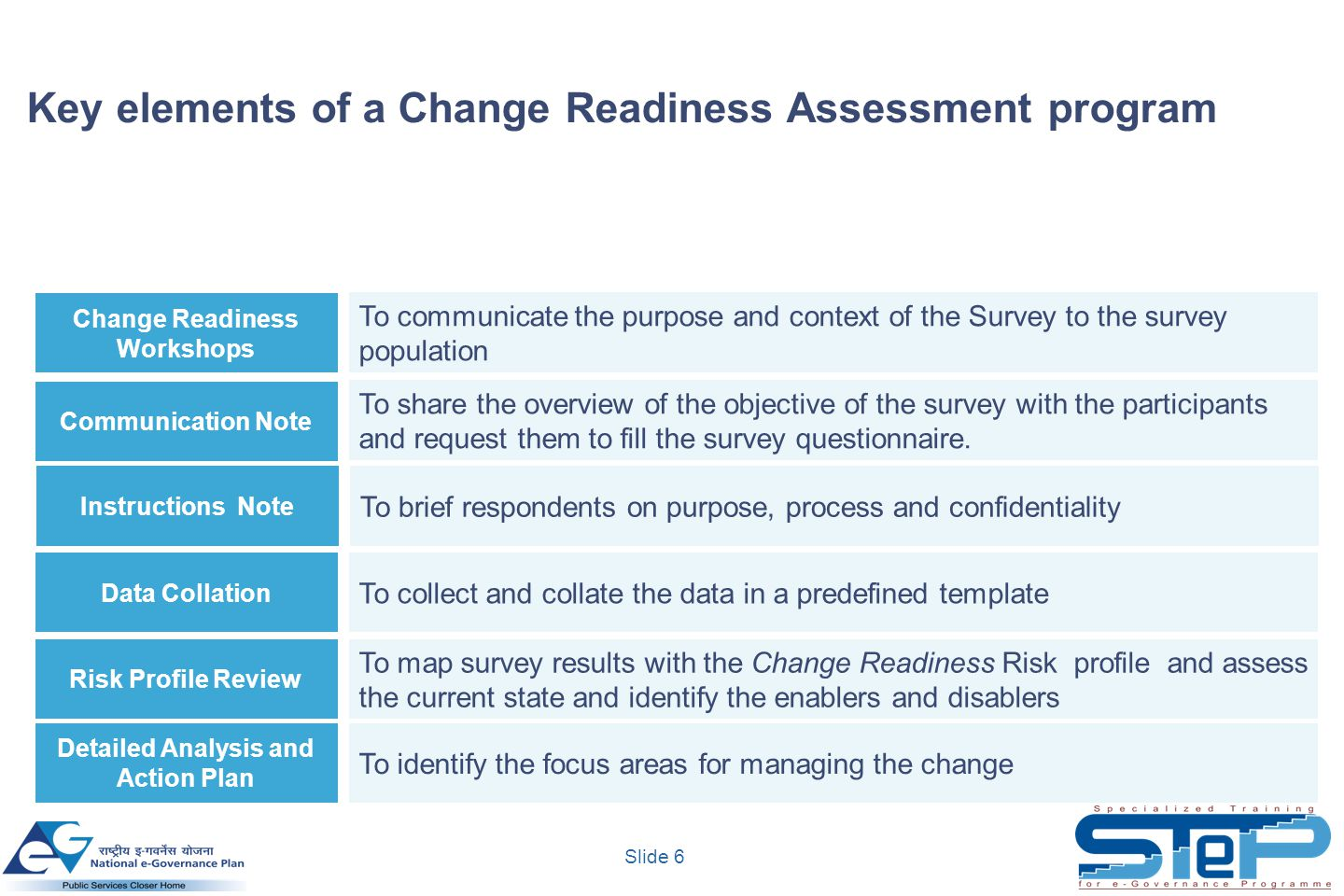Slide 7 Change readiness workshops aims at sensitizing the employees and other key stakeholders to the change process and gather their perception.