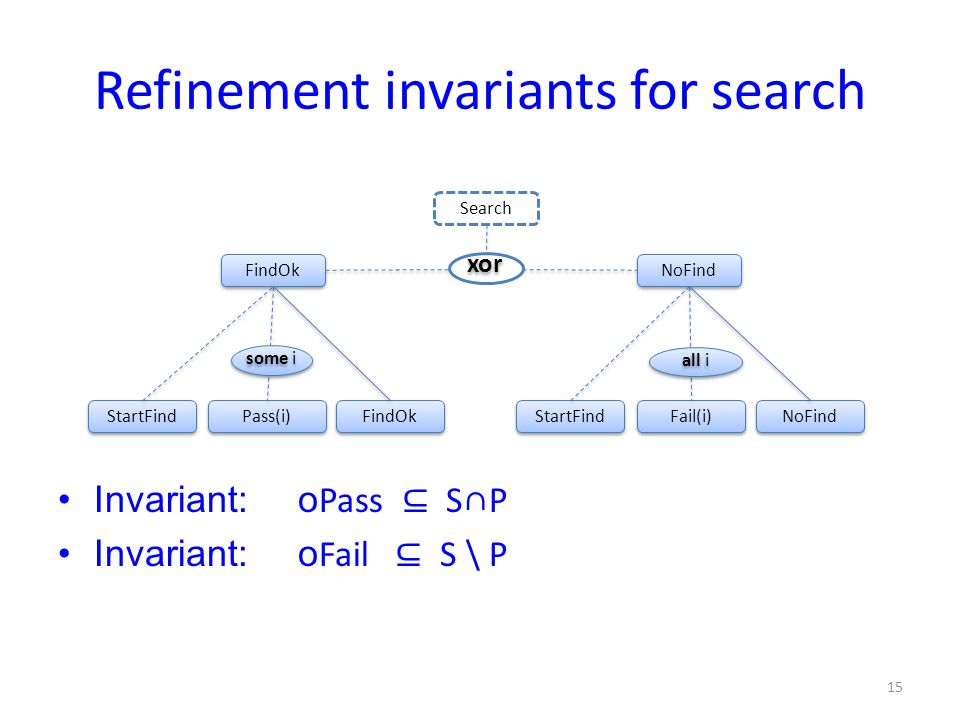 FindOk NoFind Search StartFind Pass(i) FindOk some i StartFind Fail(i) NoFind all i Refinement invariants for search Invariant:o Pass ⊆ S∩P Invariant:o Fail ⊆ S \ P 15 xor