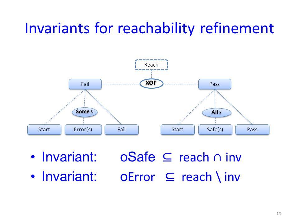 Fail Pass Reach Start Error(s) Fail Some s Start Safe(s) Pass All s Invariants for reachability refinement Invariant:oSafe ⊆ reach ∩ inv Invariant:o Error ⊆ reach \ inv 19 xor