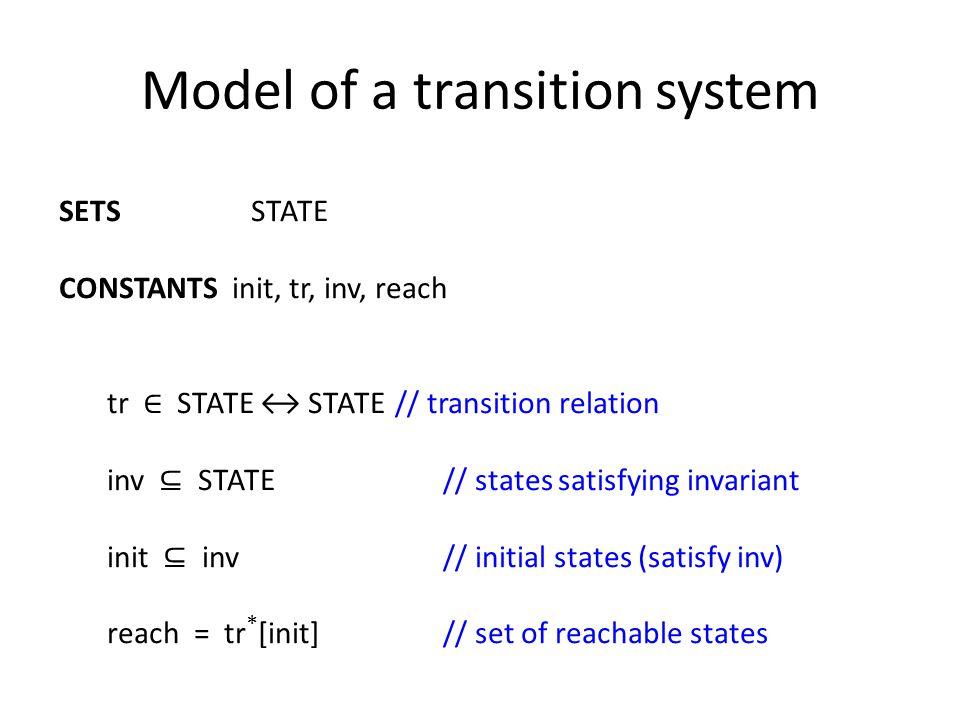 Algorithm Specification IF reach ⊆ inv THEN result := SAFE ELSE result := UNSAFE END