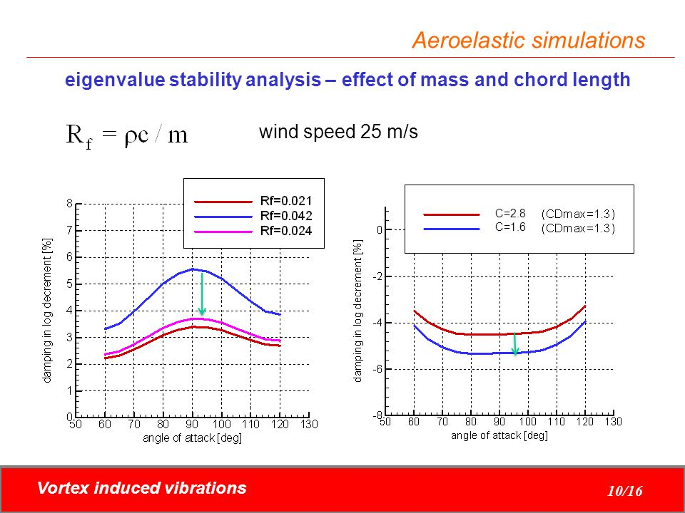 Vortex induced vibrations 10/16 Aeroelastic simulations eigenvalue stability analysis – effect of mass and chord length wind speed 25 m/s C=2.8 C=1.6