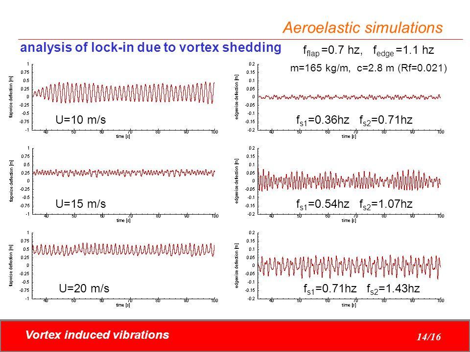 Vortex induced vibrations 14/16 Aeroelastic simulations analysis of lock-in due to vortex shedding m=165 kg/m, c=2.8 m (Rf=0.021) f flap =0.7 hz, f ed