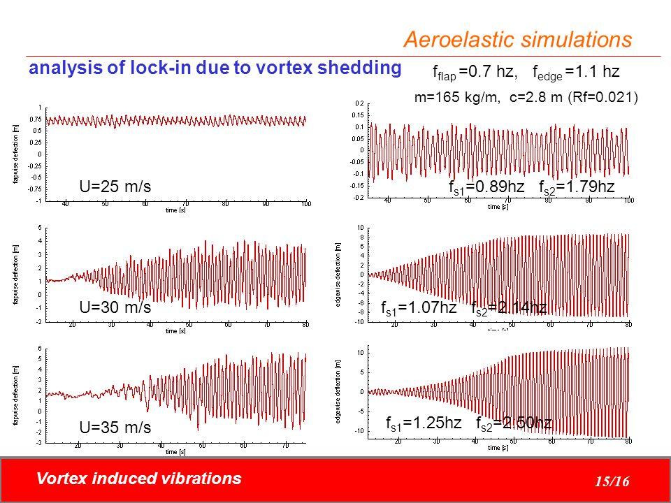 Vortex induced vibrations 15/16 Aeroelastic simulations analysis of lock-in due to vortex shedding m=165 kg/m, c=2.8 m (Rf=0.021) f flap =0.7 hz, f ed