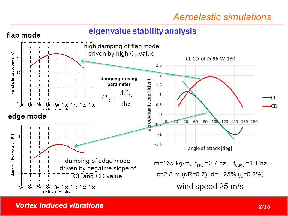 Vortex induced vibrations 8/16 Aeroelastic simulations eigenvalue stability analysis m=165 kg/m, f flap =0.7 hz, f edge =1.1 hz c=2.8 m (r/R=0.7), d=1