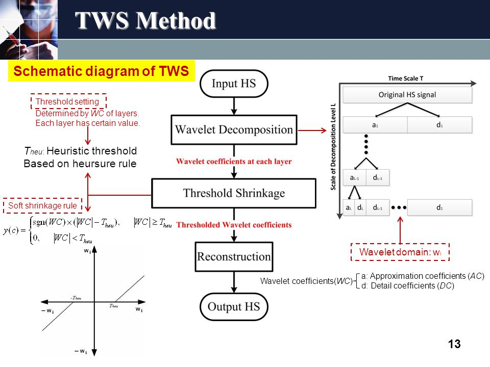 TWS Method 13 Wavelet domain: w i T heu : Heuristic threshold Based on heursure rule Determined by WC of layers.