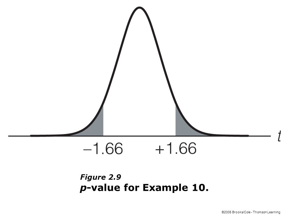 ©2005 Brooks/Cole - Thomson Learning Figure 2.9 p-value for Example 10.