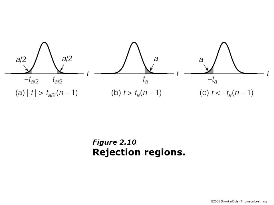 ©2005 Brooks/Cole - Thomson Learning Figure 2.10 Rejection regions.