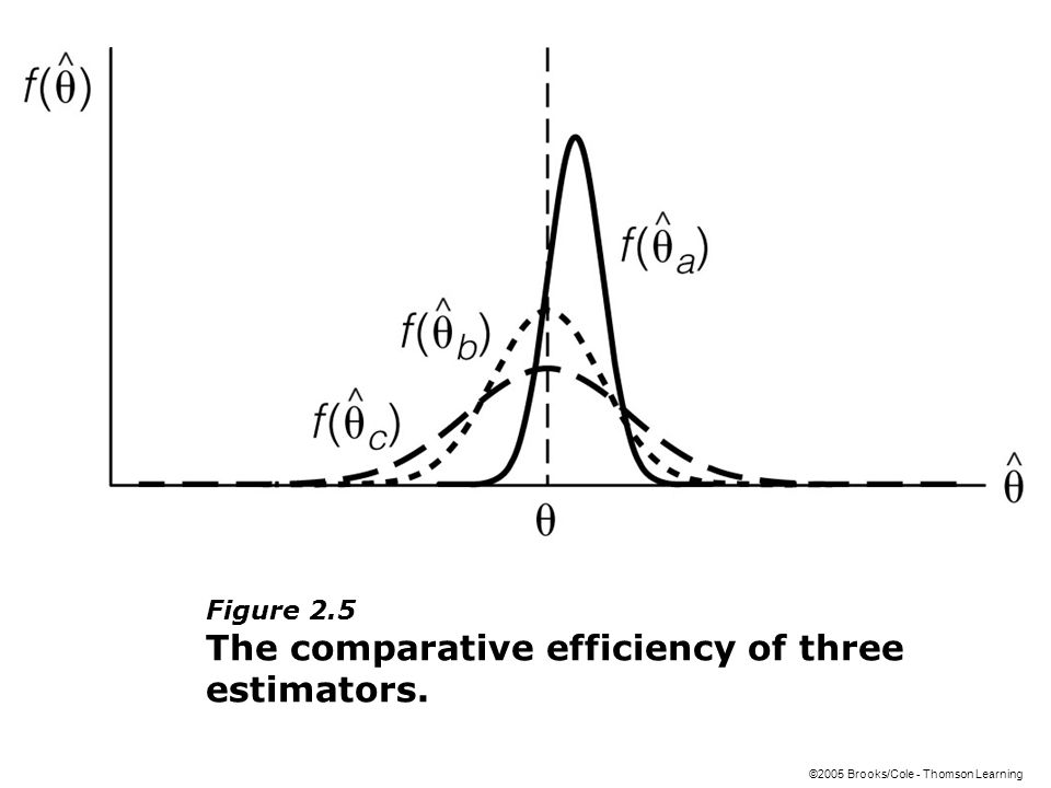 ©2005 Brooks/Cole - Thomson Learning Figure 2.5 The comparative efficiency of three estimators.