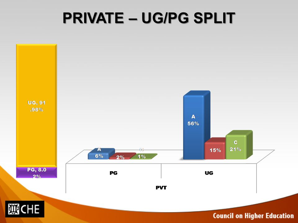 PRIVATE – UG/PG SPLIT