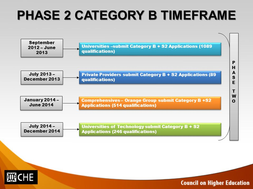 CATEGORY B PROCESS September 2012 – release HEQF Category B questions – Word version (http://www.che.ac.za/heqf/) and HEQF Implementation Handbook 2.0http://www.che.ac.za/heqf/ November 2012 – Category B questions for submission on HEQF-online system, submitted in 2 parts  S1 submissions locked but 'viewable' and S2 available for submission or amendment  Category B questions in Q&A narrative format (similar to HEQC-online system) HEQF-online system will be open to all institutions once system goes live until indicated deadlines
