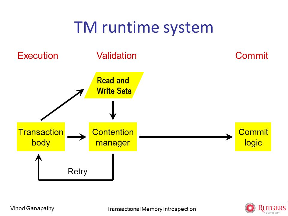 Vinod Ganapathy TM runtime system Transaction body Execution Read and Write Sets Validation Contention manager Retry Commit logic Commit Transactional Memory Introspection