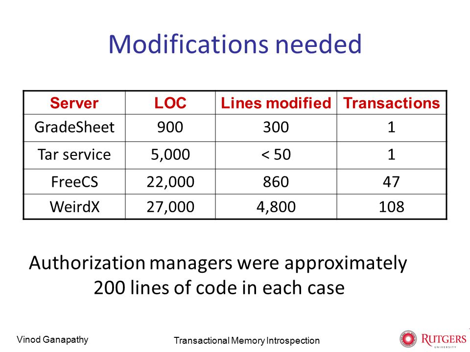 Vinod Ganapathy Modifications needed ServerLOCLines modifiedTransactions GradeSheet9003001 Tar service5,000< 501 FreeCS22,00086047 WeirdX27,0004,800108 Authorization managers were approximately 200 lines of code in each case Transactional Memory Introspection