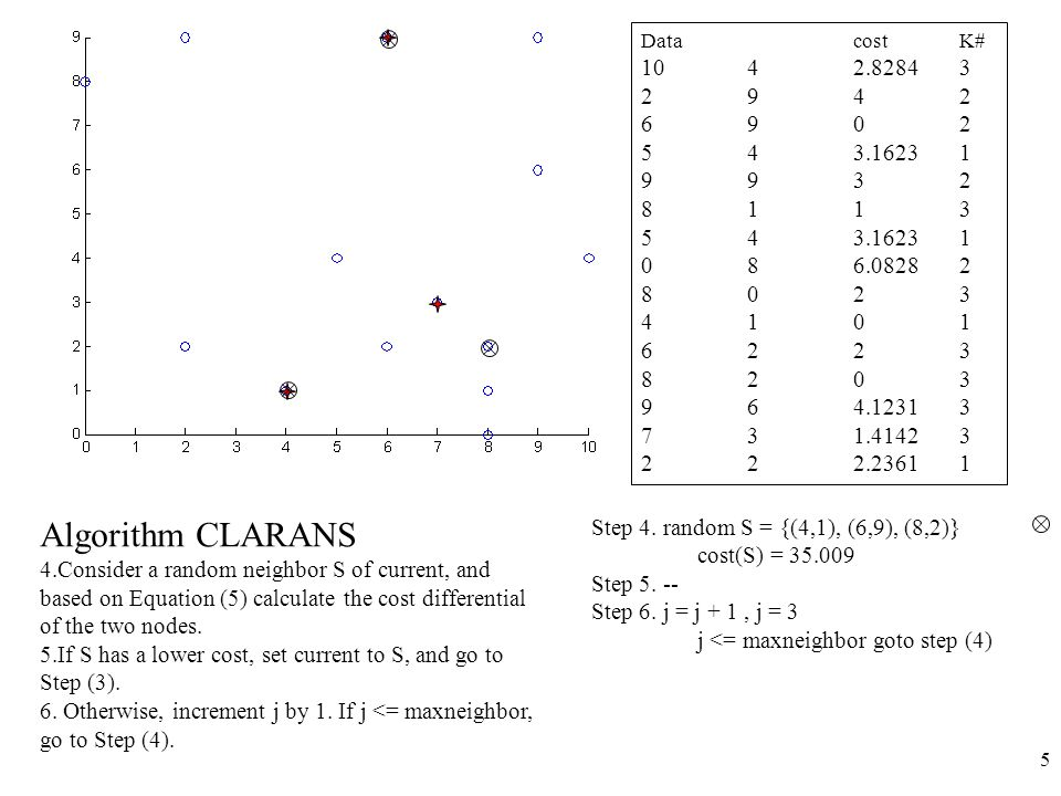 6 Algorithm CLARANS 4.Consider a random neighbor S of current, and based on Equation (5) calculate the cost differential of the two nodes.