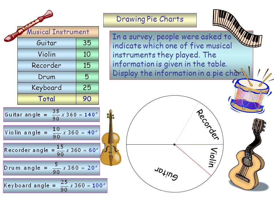 Total90 Drawing Pie Charts In a survey, people were asked to indicate which one of five musical instruments they played.