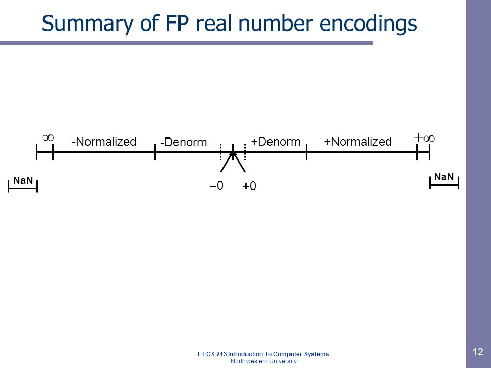 EECS 213 Introduction to Computer Systems Northwestern University 12 Summary of FP real number encodings NaN ++  00 +Denorm+Normalized -Denorm -Normalized +0