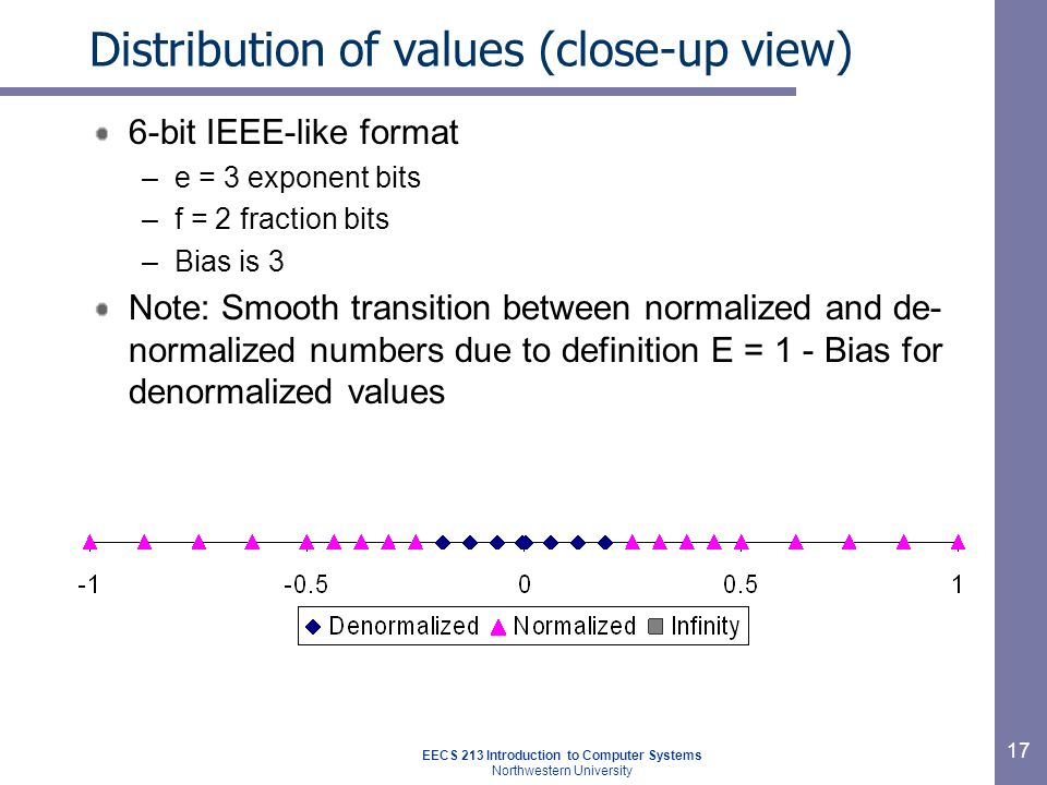 EECS 213 Introduction to Computer Systems Northwestern University 17 Distribution of values (close-up view) 6-bit IEEE-like format –e = 3 exponent bits –f = 2 fraction bits –Bias is 3 Note: Smooth transition between normalized and de- normalized numbers due to definition E = 1 - Bias for denormalized values