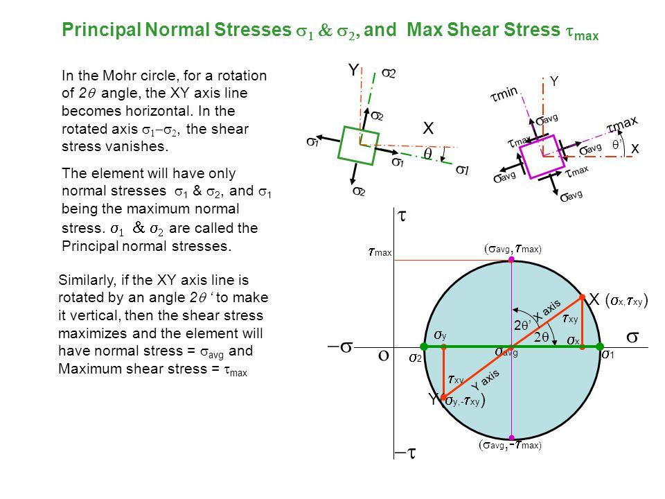 X Y xx  xy yy xx yy X uu U V  uv vv uu vv X  X (  x,  xy )   xy X axis 22 Shear  stress  axis (  Y(  y,  xy ) xx y