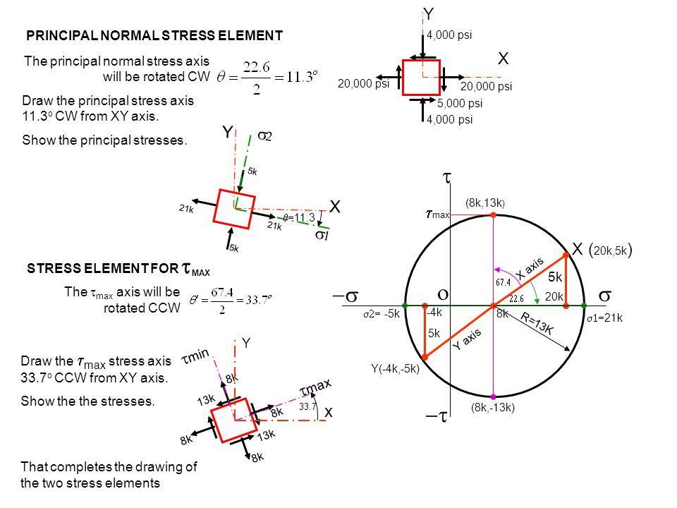 Y X 5,000 psi 20,000 psi 4,000 psi X ( 20k,5k ) Y(-4k,-5k) 20k  -5k  21k -4k 8k  max        5k X axis Y axis (8k,13k ) (8k,-13k