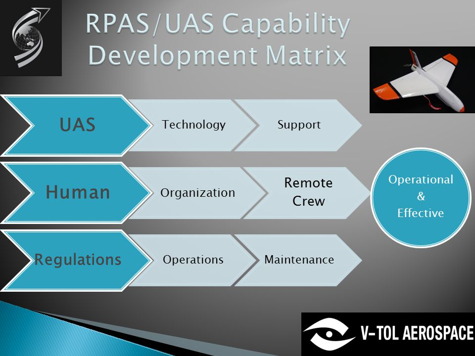 UAS TechnologySupport Human Organization Remote Crew Regulations OperationsMaintenance Operational & Effective