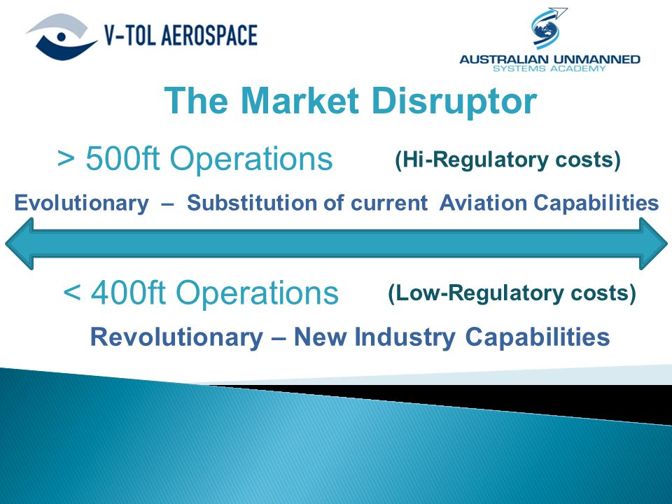 The Market Disruptor < 400ft Operations > 500ft Operations (Low-Regulatory costs) (Hi-Regulatory costs) Revolutionary – New Industry Capabilities Evol
