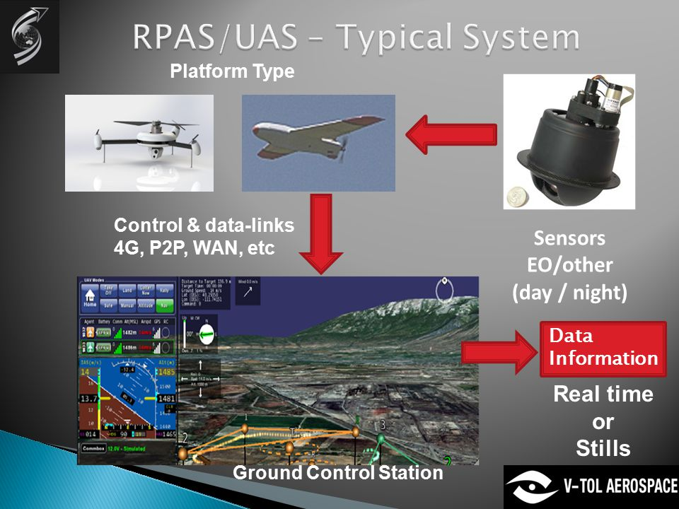 Ground Control Station Control & data-links 4G, P2P, WAN, etc Sensors EO/other (day / night) Platform Type Real time or Stills Data Information